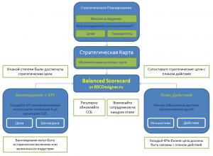 Схема Balanced Scorecard