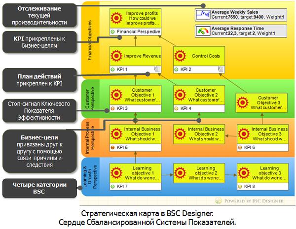 Стратегическая карта в BSC Designer с бизнес целями и KPI