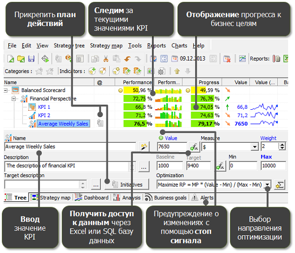 Закладка KPI для управления индикаторами