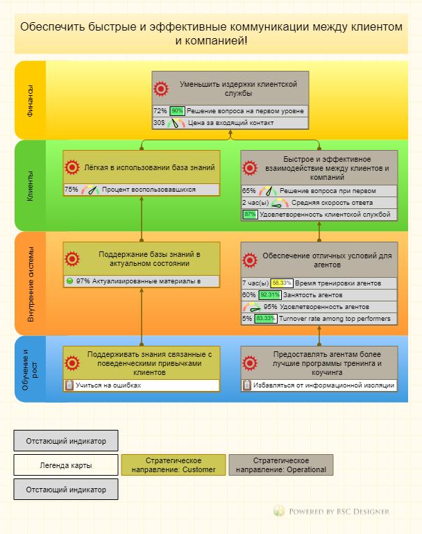 Примеры и шаблоны индикаторов и Систем Сбалансированных Показателей (ССП) для различных областей бизнеса