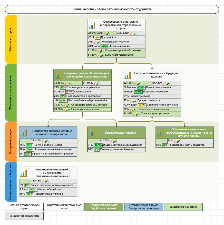 Стратегическая карта сформированная с помощью программного решения BSC Designer