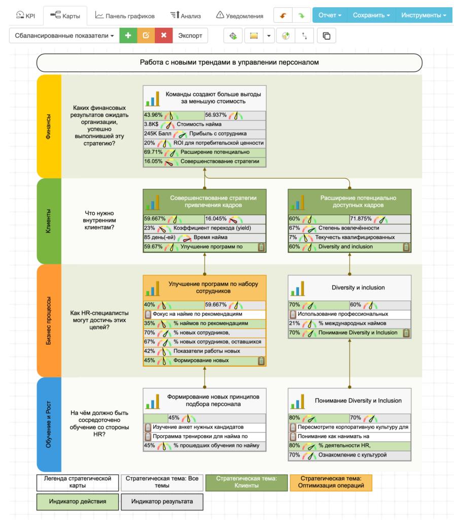 BSC Designer позволяет создать приятные для восприятия стратегические карты