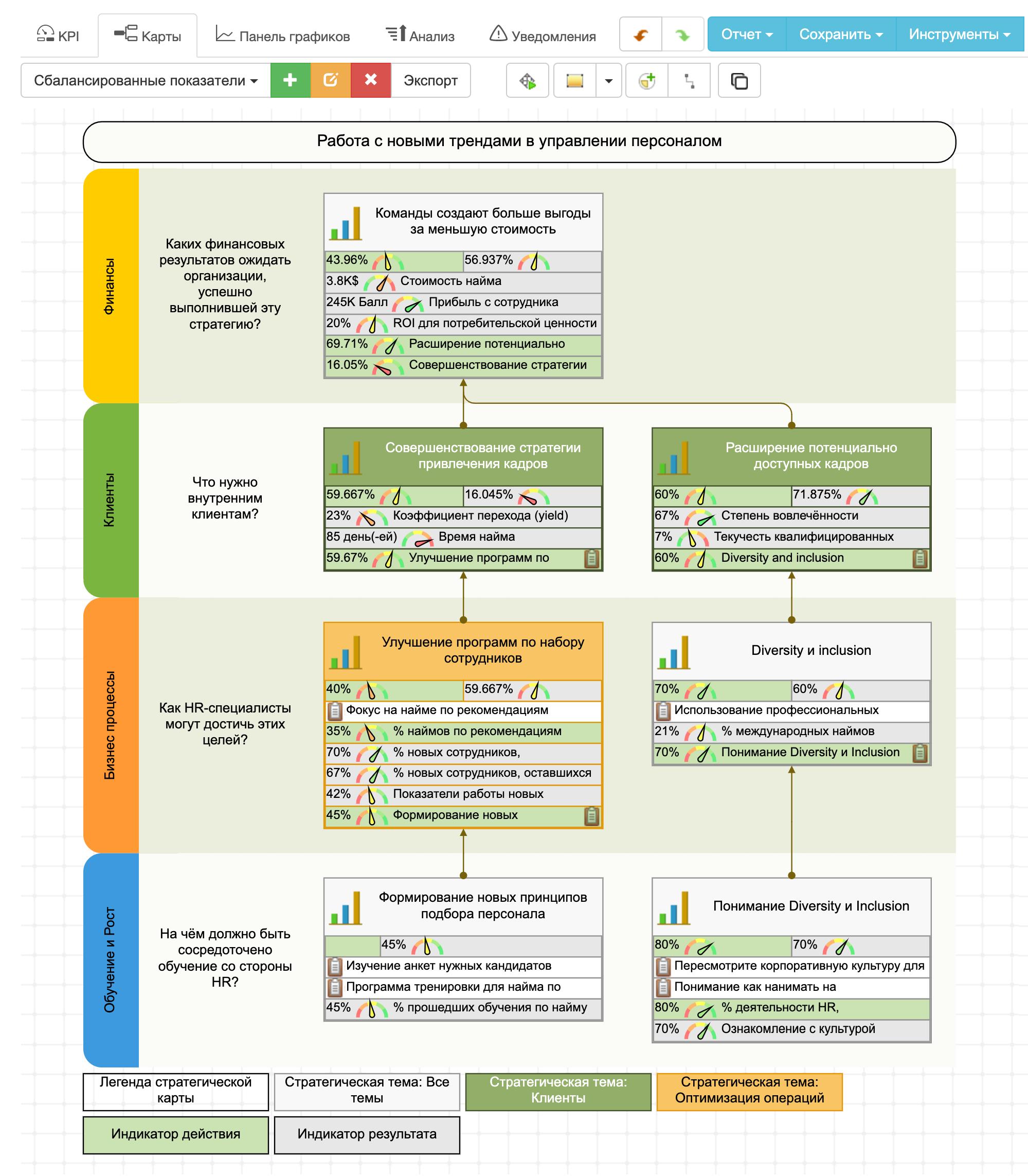 Пример стратегической карты ССП для HR