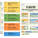 8 ШАГОВ Для Создания Стратегической Карты от BSC Designer