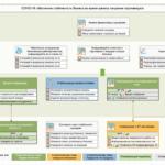 COVID 19 – шаблон стратегической карты для антикризисного управления на примере коронавируса