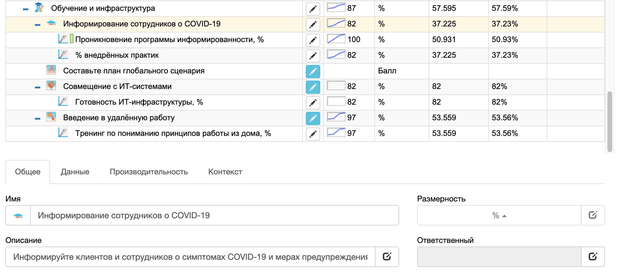KPI, отслеживающий осведомлённость сотрудников о COVID-19