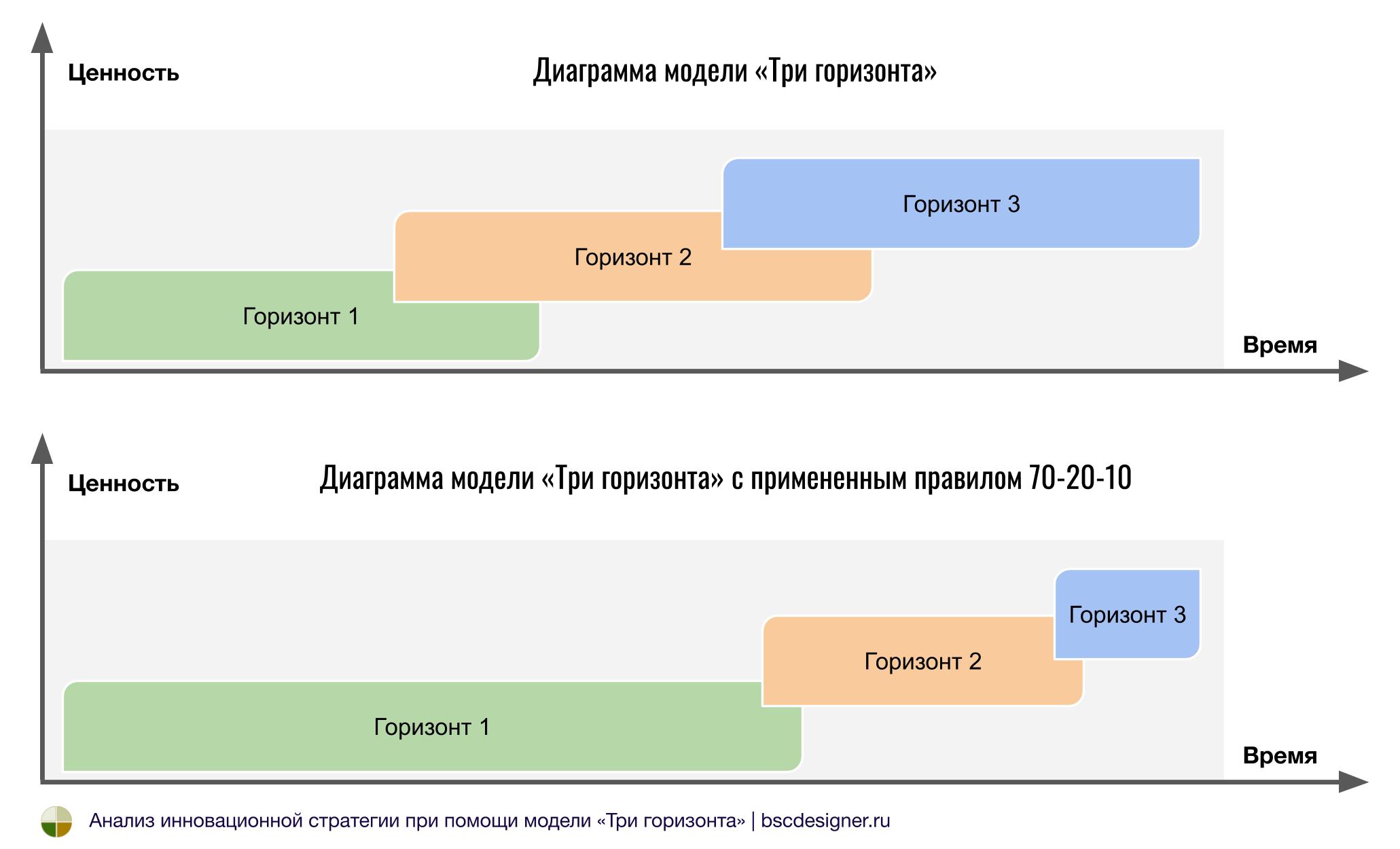 Диаграмма модели «Три горизонта» с примененным правилом 70-20-10