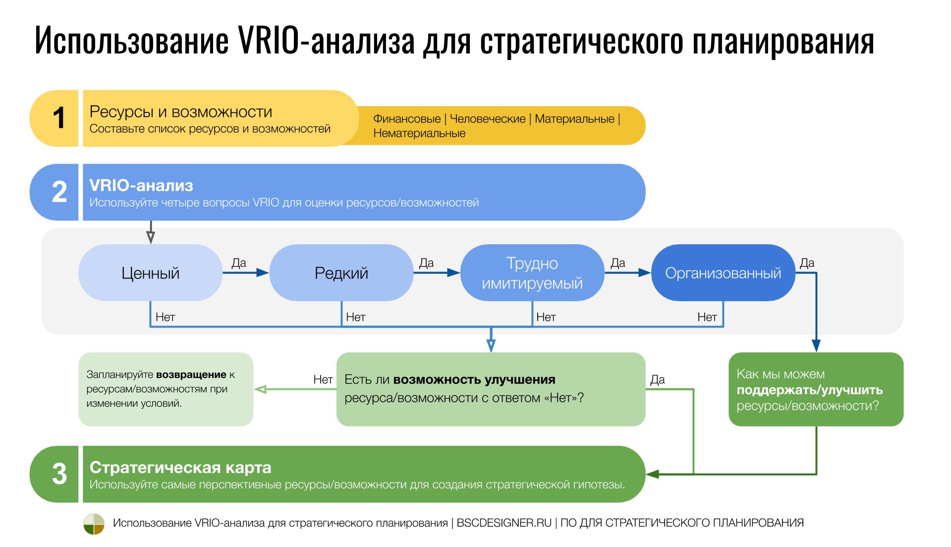 Использование VRIO-анализа в стратегическом планировании