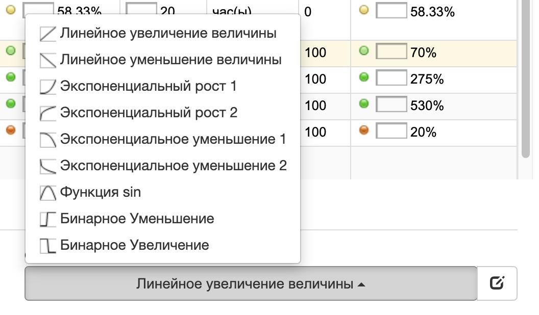 Функции производительности в BSC Designer
