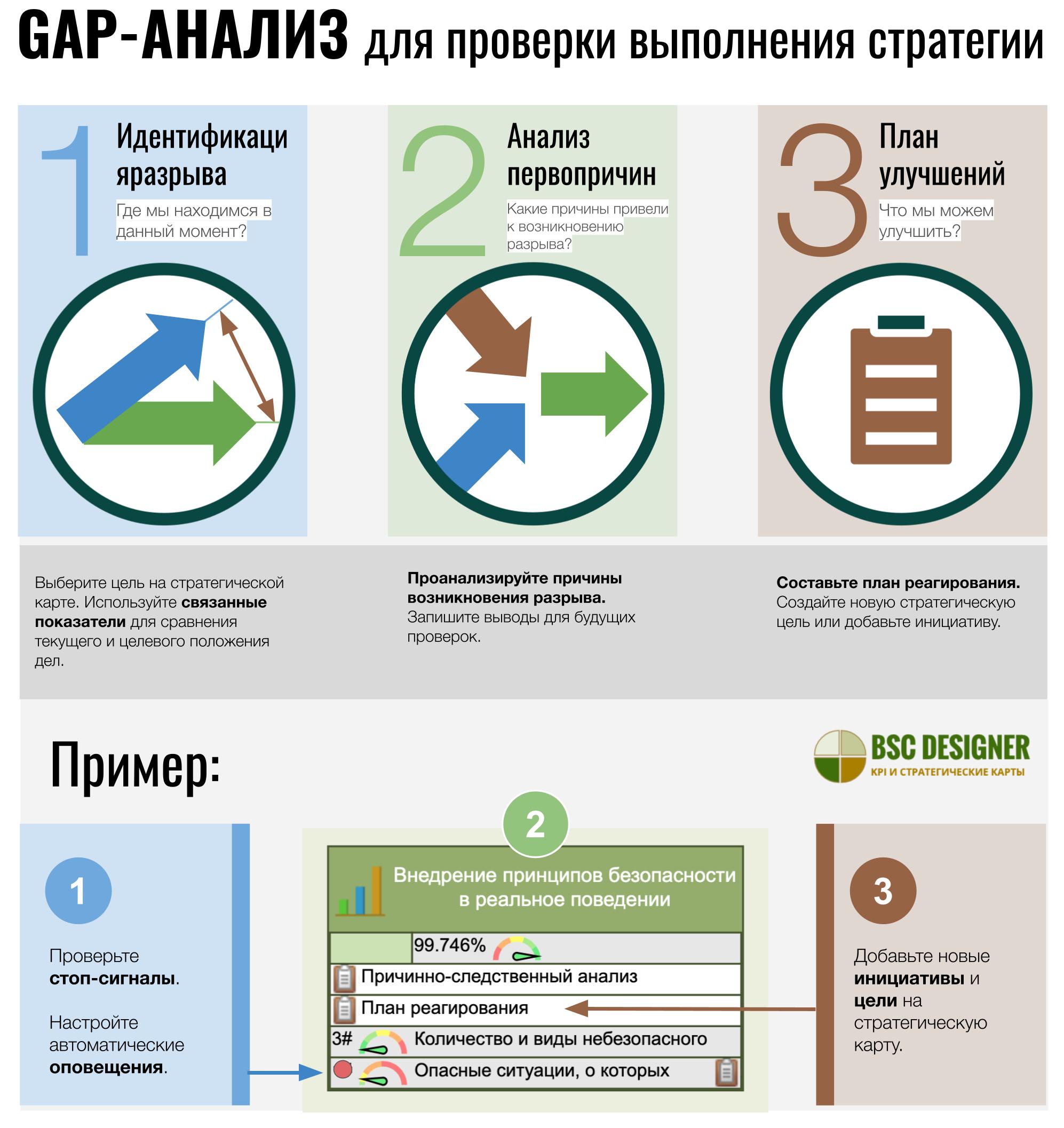 Gap-анализ для выполнения стратегии