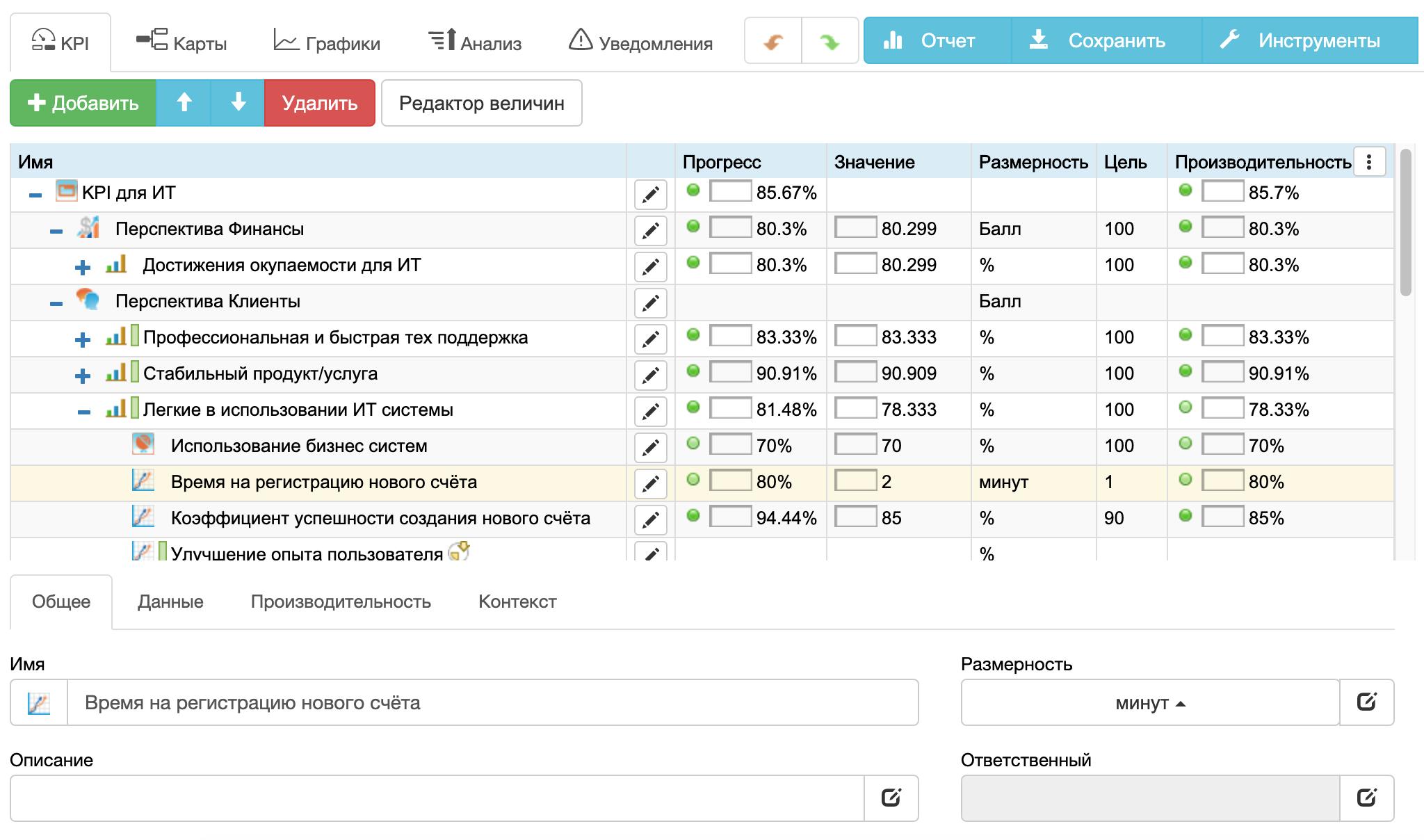 ИТ KPI: индикаторы для ИТ в BSC Designer