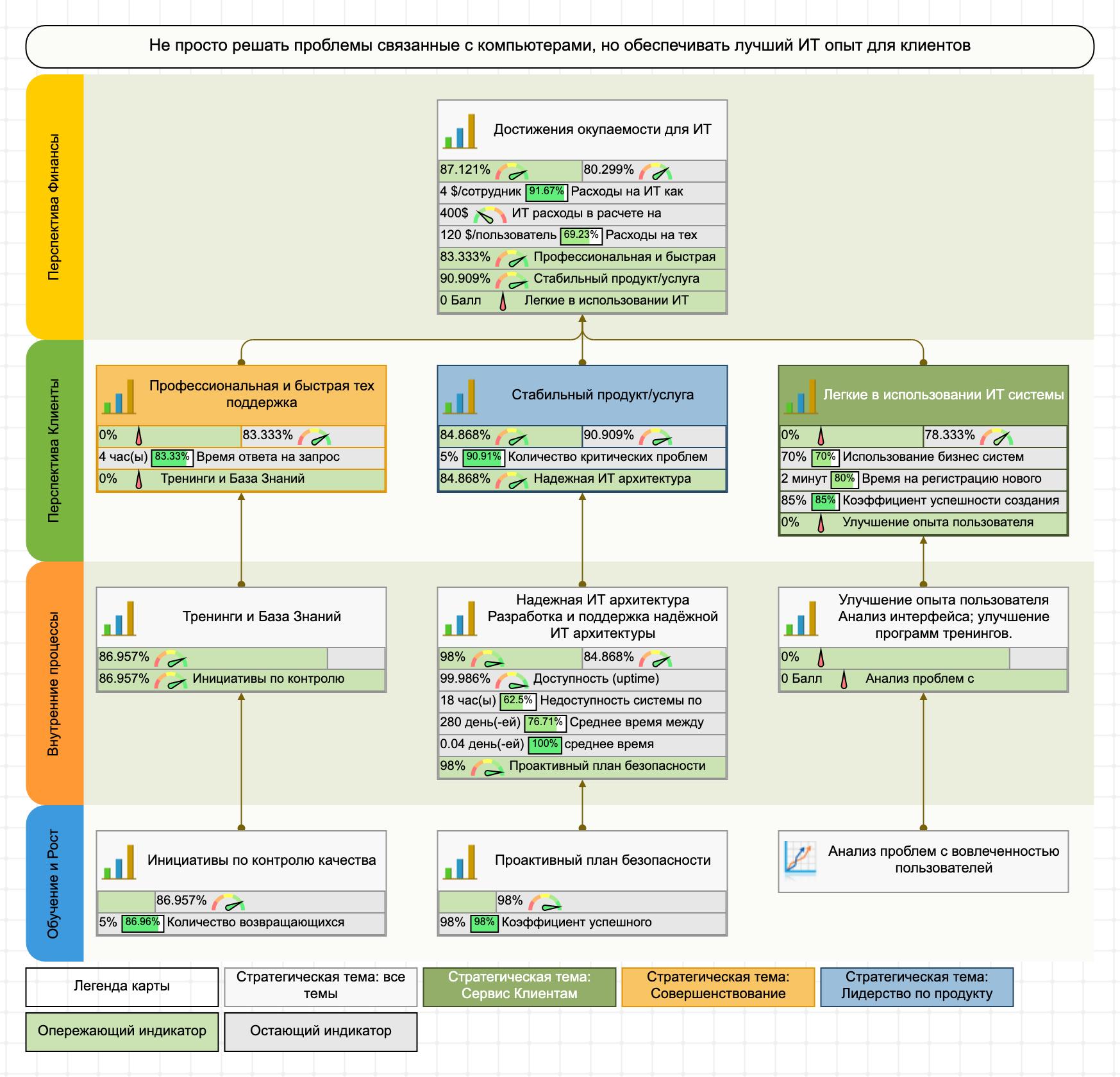 Стратегическая карта для ИТ-ССП