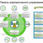 KPI для Корпоративного Управления