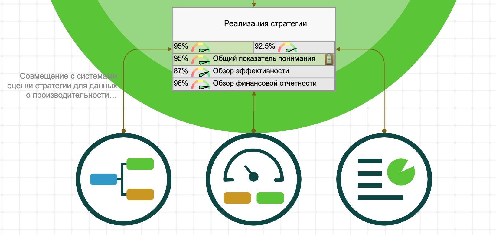 KPI для исполнения стратегии