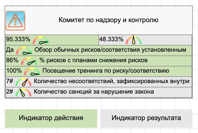 KPI для комитета по исполнению (compliance)