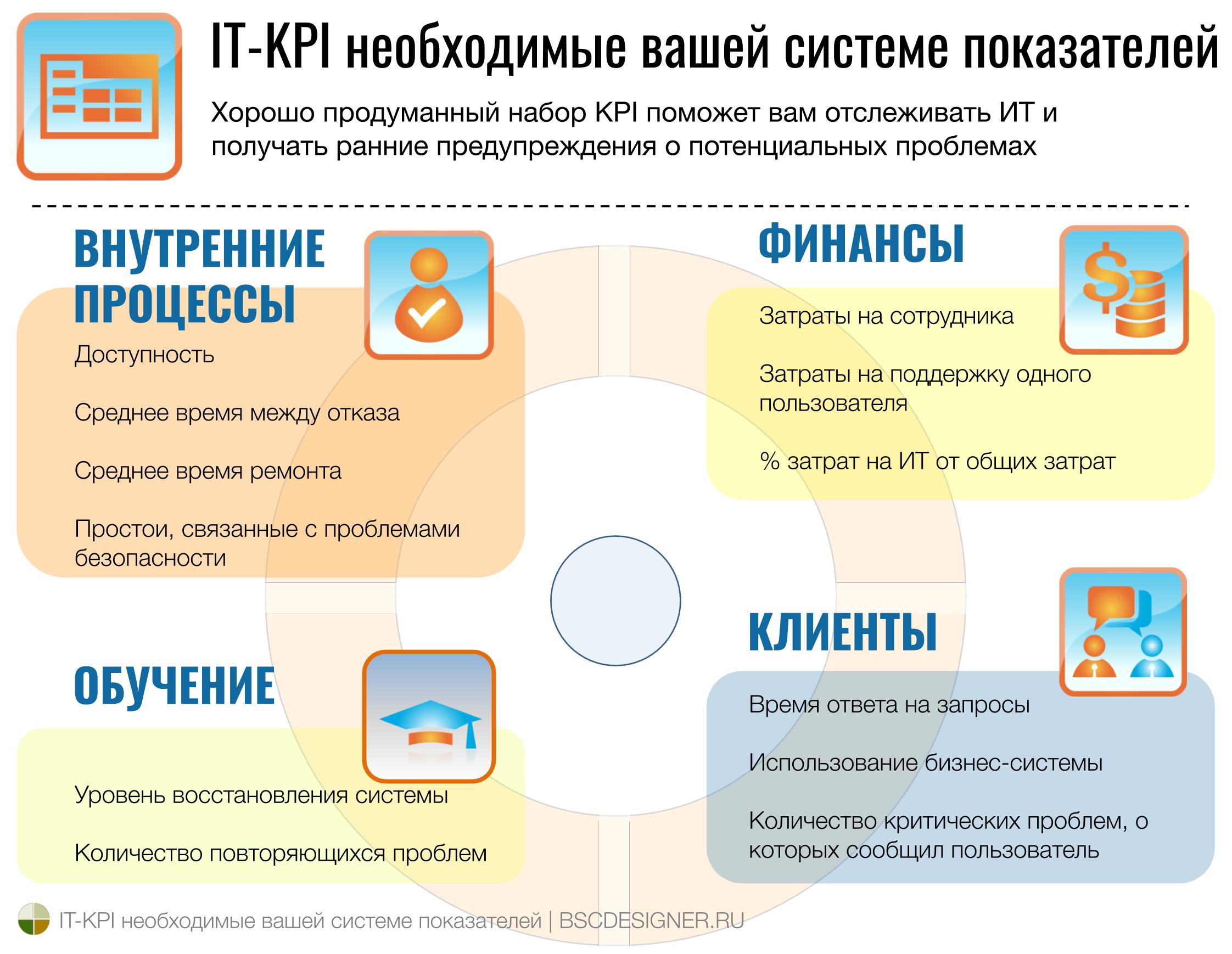 Основные KPI для измерения в ИТ