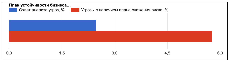 График относительных весов