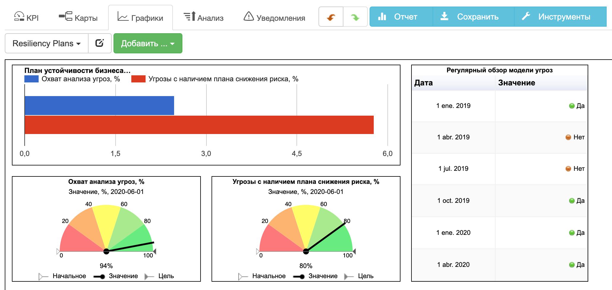Контрольная панель с графиками для оценки устойчивости бизнеса