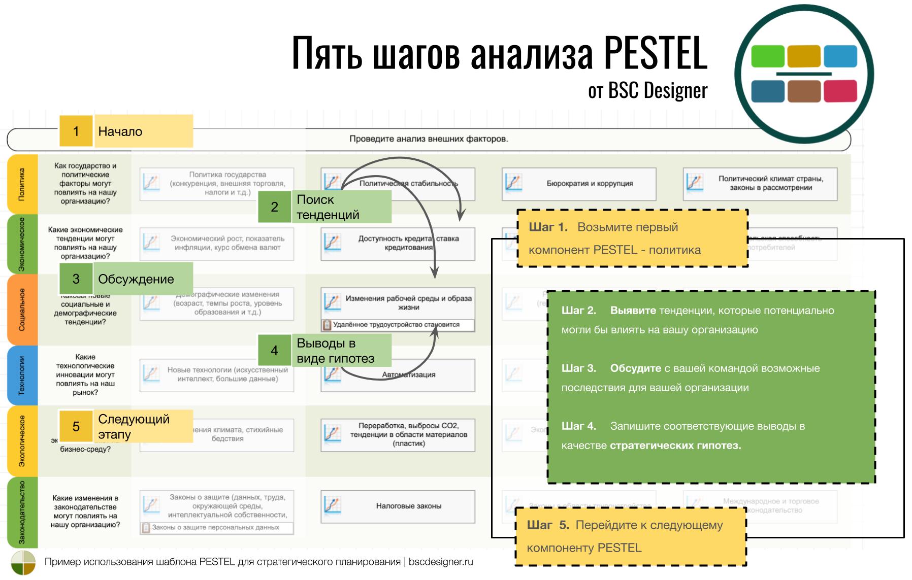 5 шагов анализа PESTEL