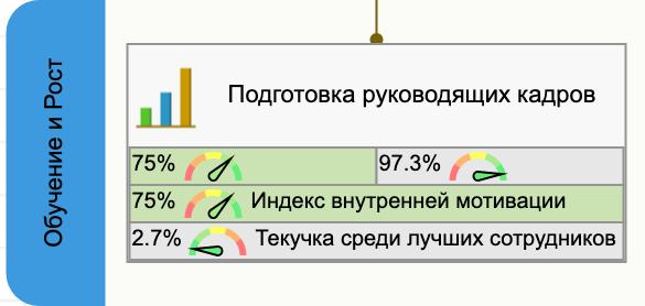 Цель подготовки кадров на стратегической карте