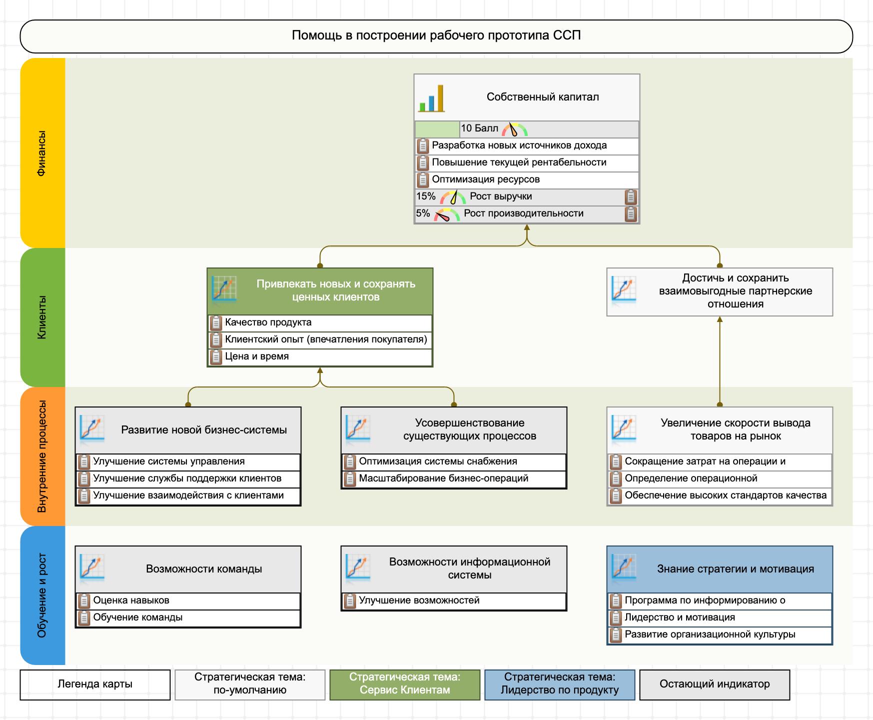Пример использования четырех перспектив ССП для построения стратегической карты