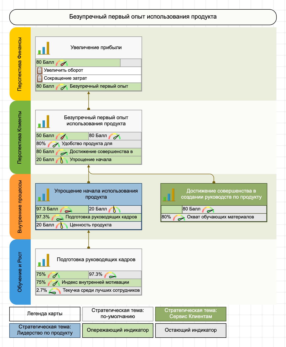 Пример стратегической карты для продукта