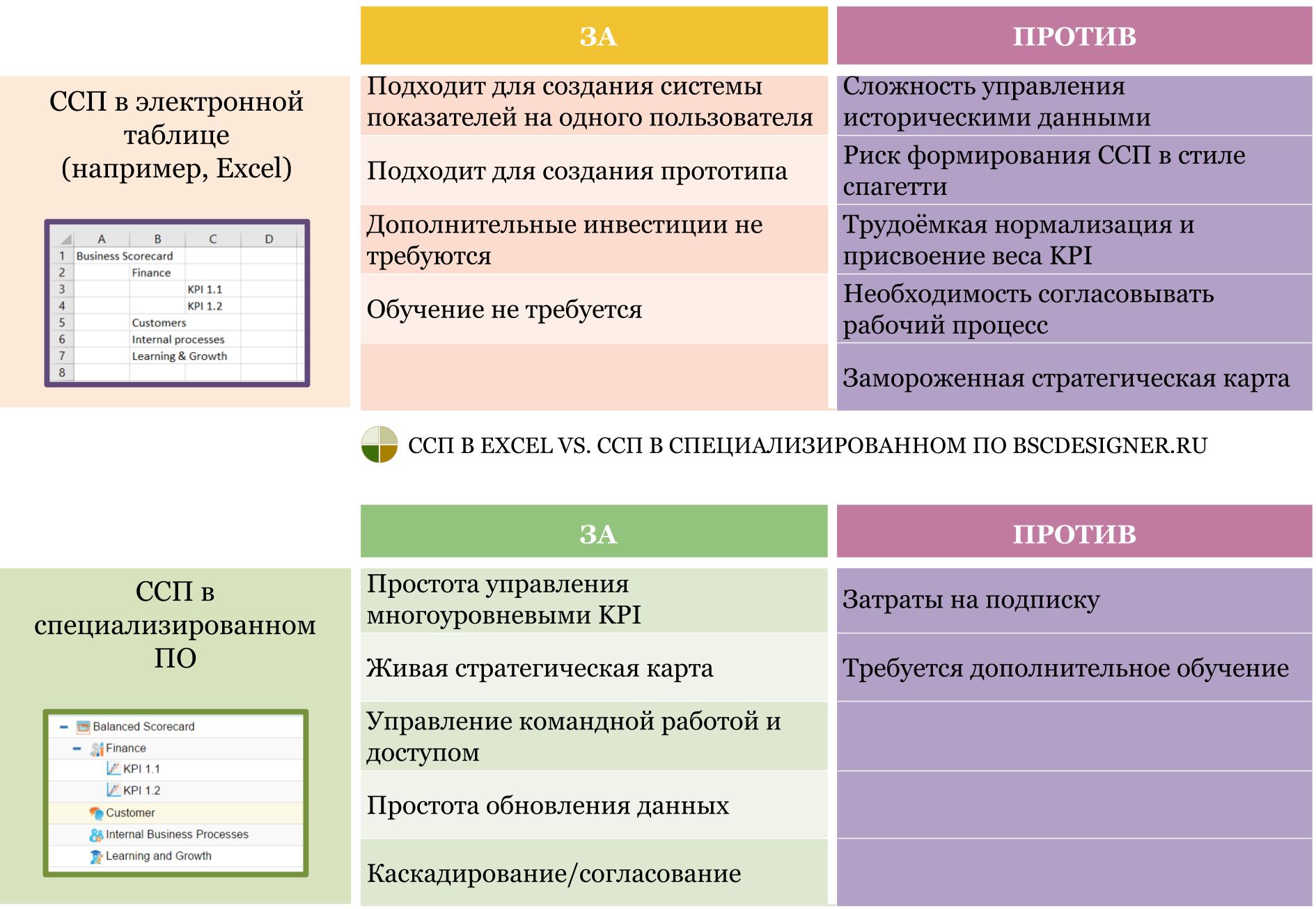 Система показателей KPI в электронной таблице Excel vs. система показателей KPI в специализированном ПО: ЗА и ПРОТИВ