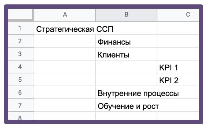 ССП в электронной таблице (например, Excel)