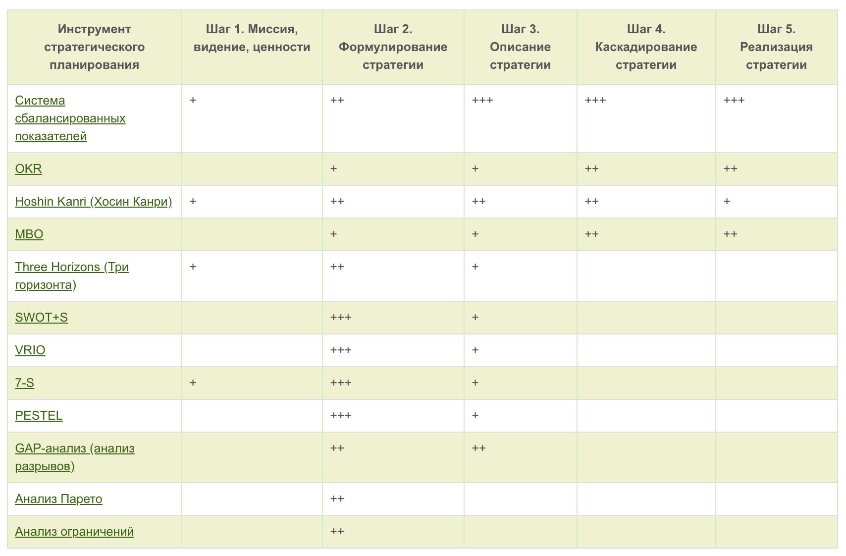 Сравнительная таблица методов стратегического планирования