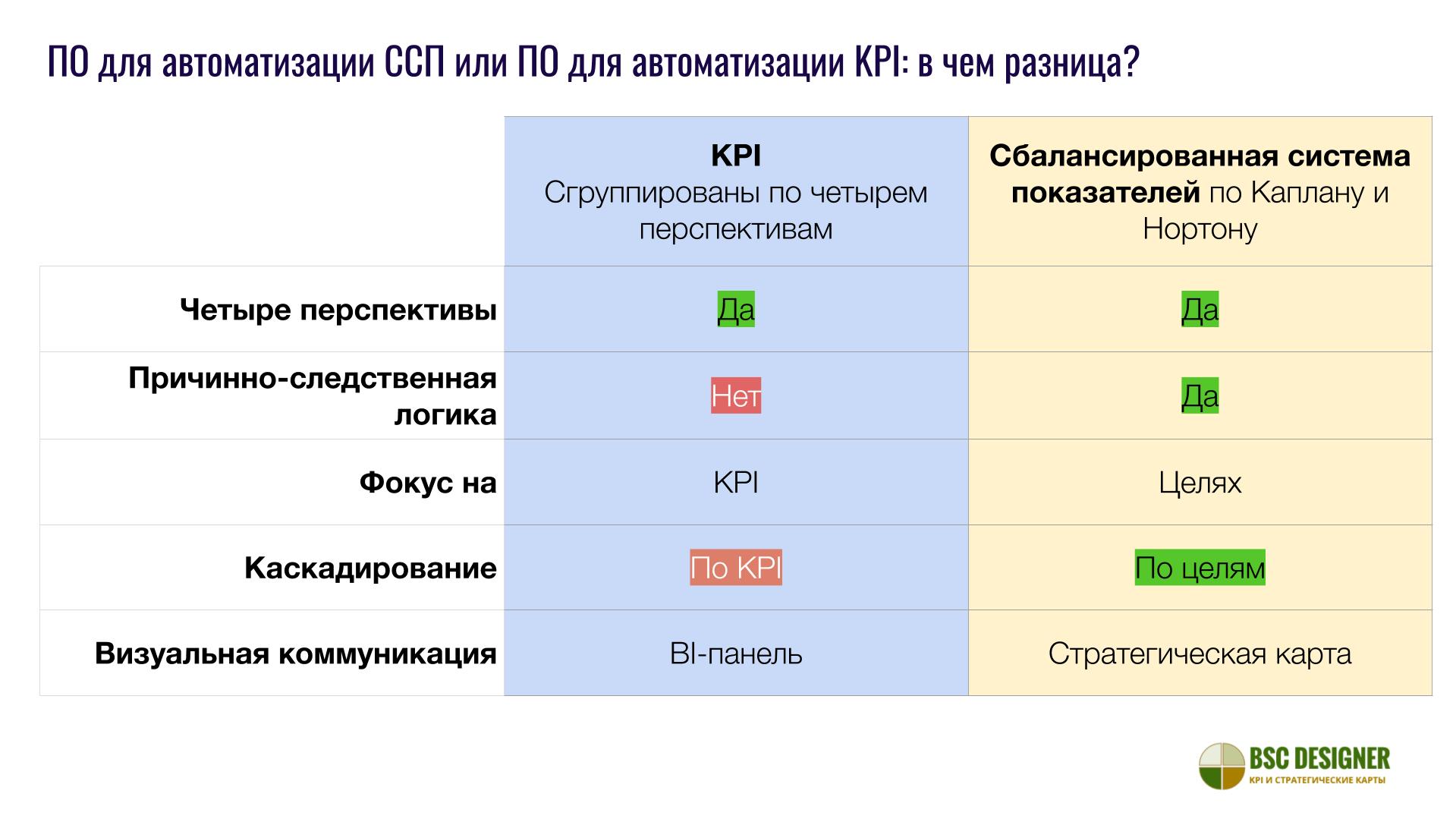 Сравнение программ для автоматизации ССП Каплана и Нортона и инструментов для отслеживания KPI