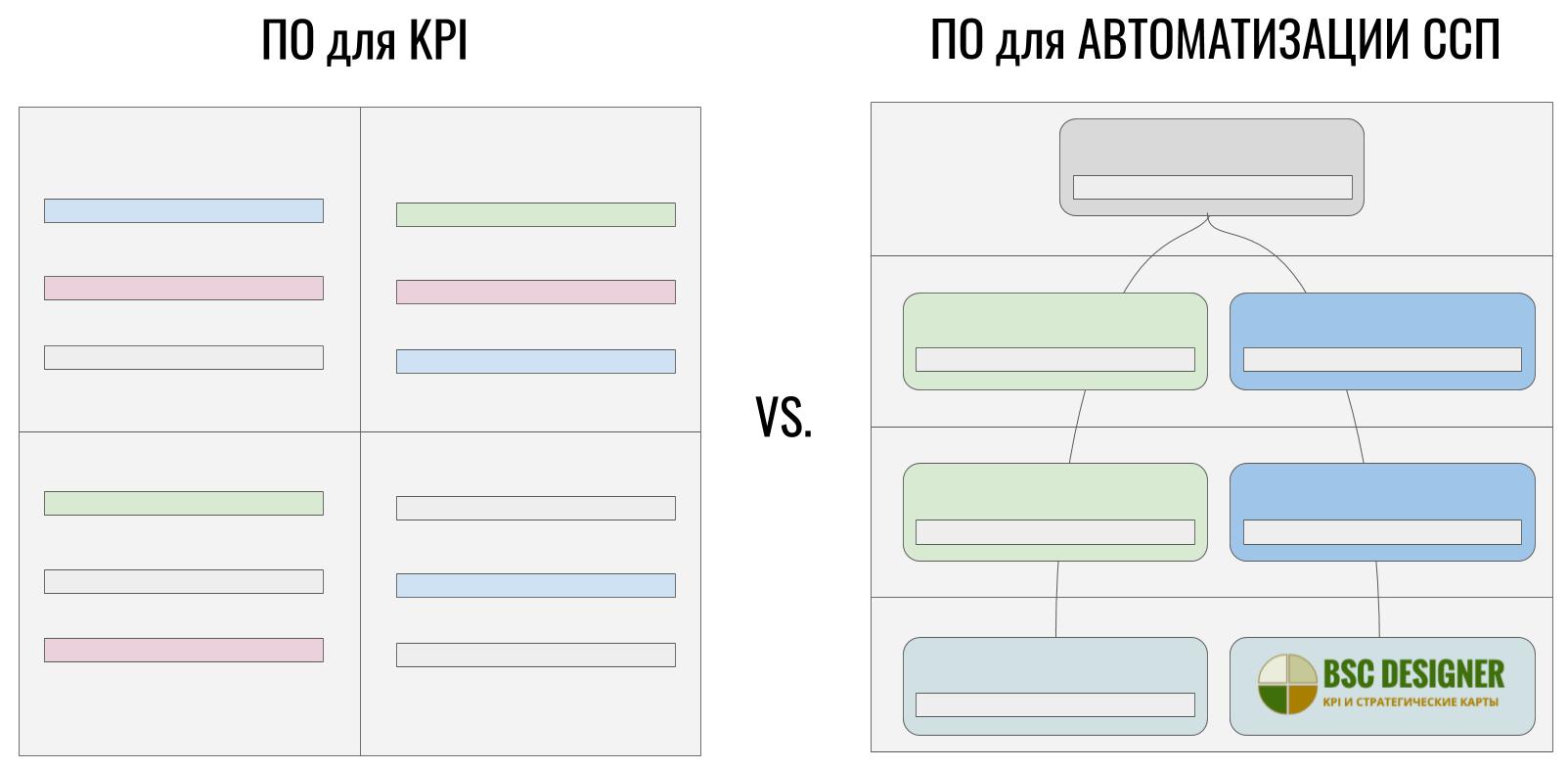 Программа для автоматизации ССП или программа для автоматизации KPI: в чем разница?