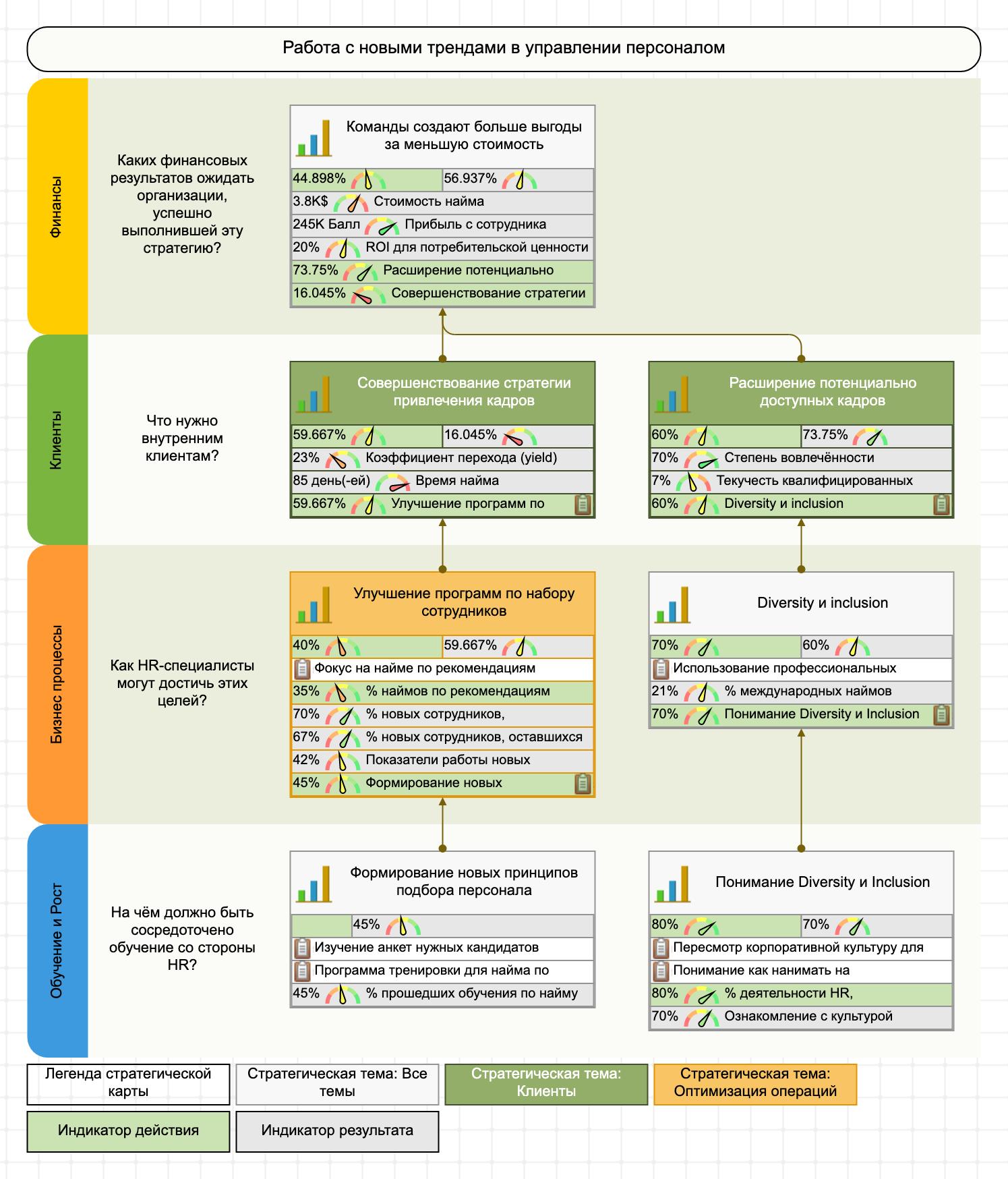 Стратегическая карта ССП для кадровой стратегии