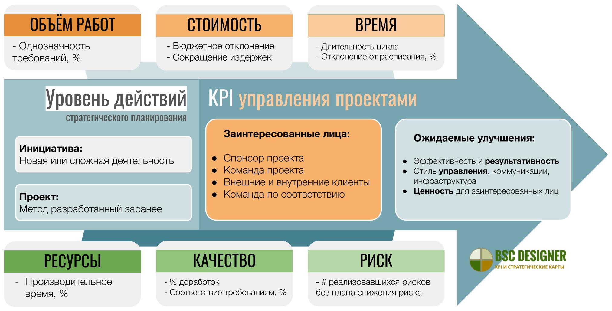 KPI для управления проектами