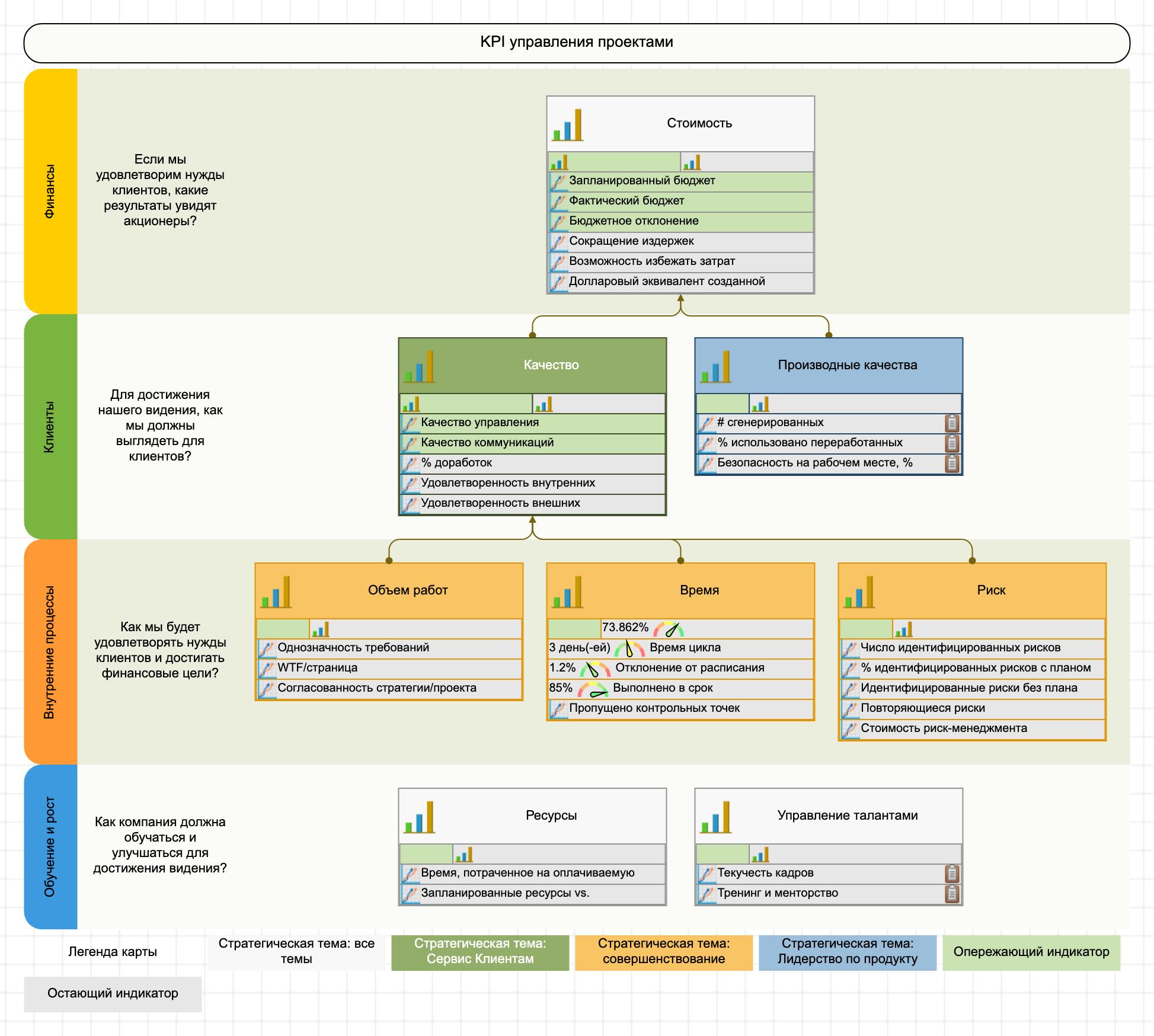 KPI управления проектами на стратегической карте