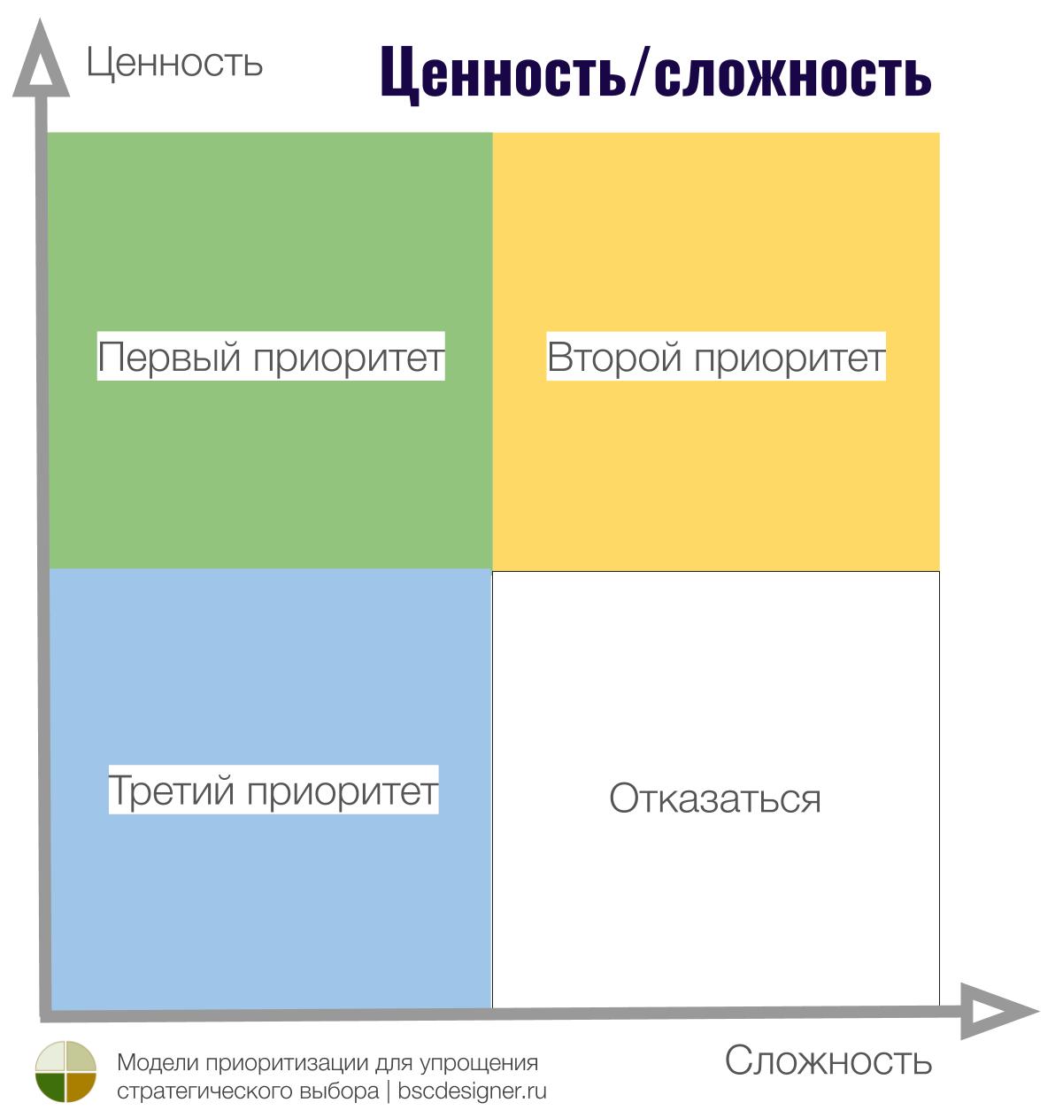 Матрица Ценность/сложность