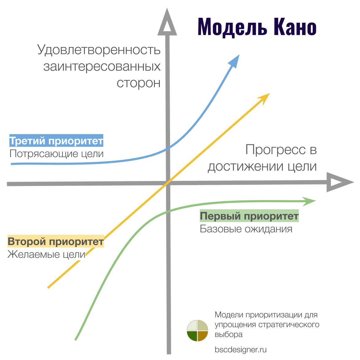 График модели Кано