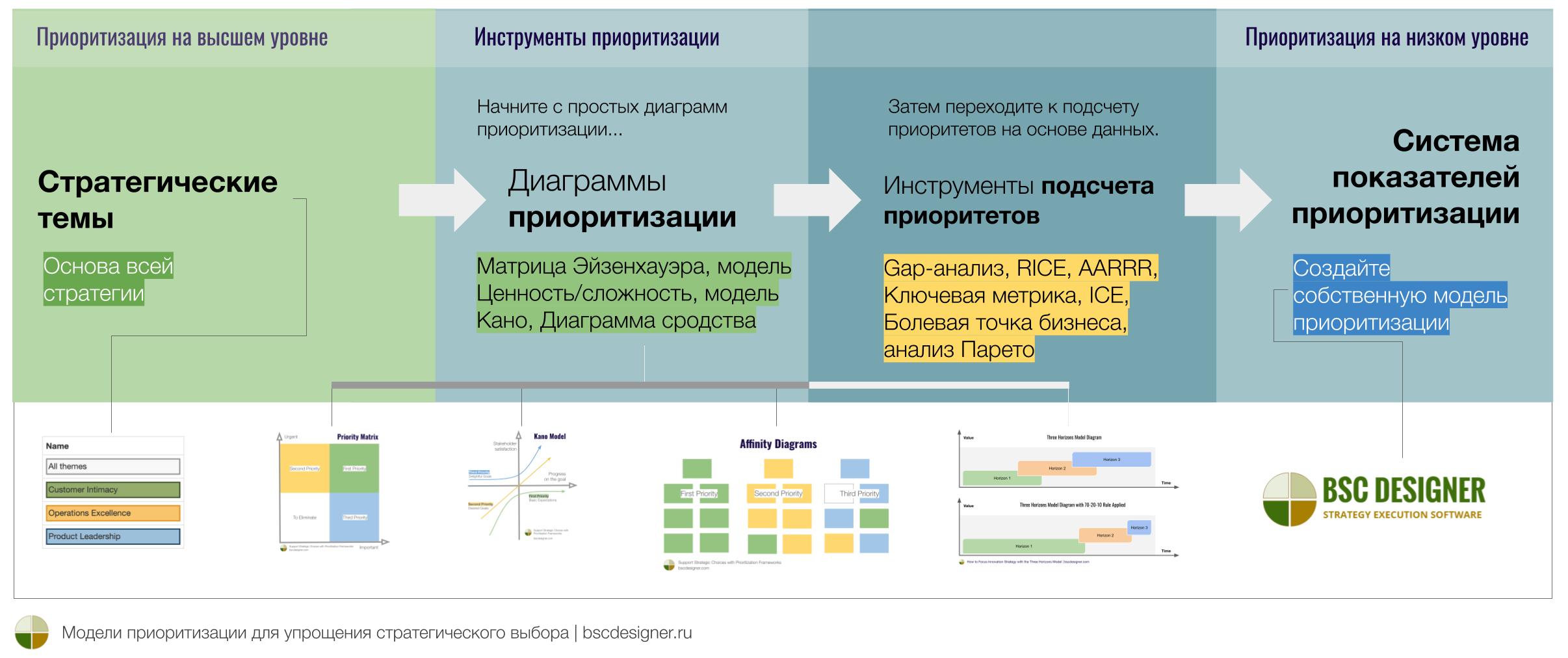 Модели приоритизации для упрощения стратегического выбора. Инструменты приоритизации