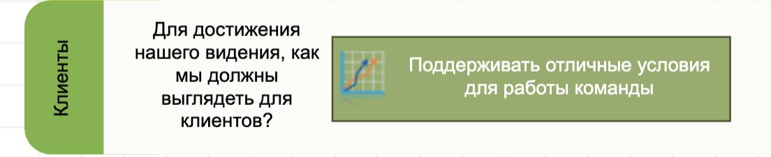 Пример цели без показателей