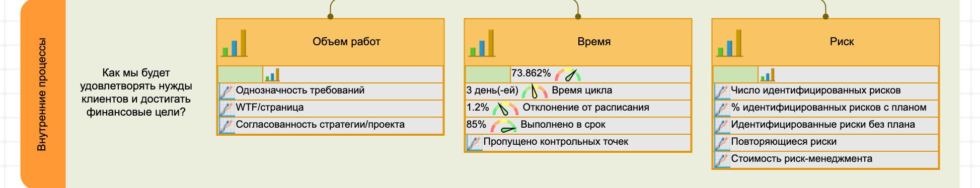 KPI для управления внутренними проектами