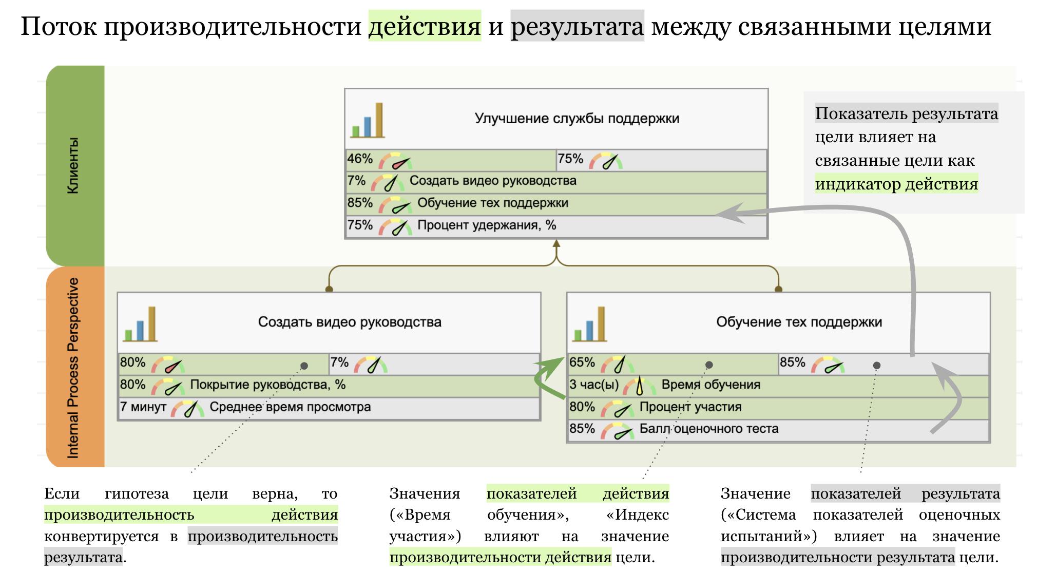 Поток производительности действия и результата между связанными целями