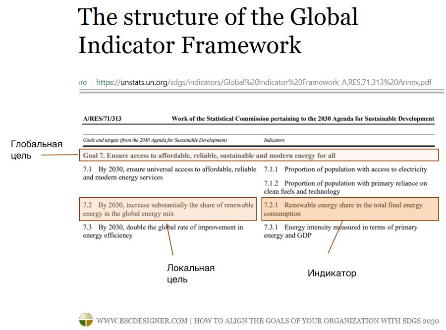 Структура системы глобальных показателей