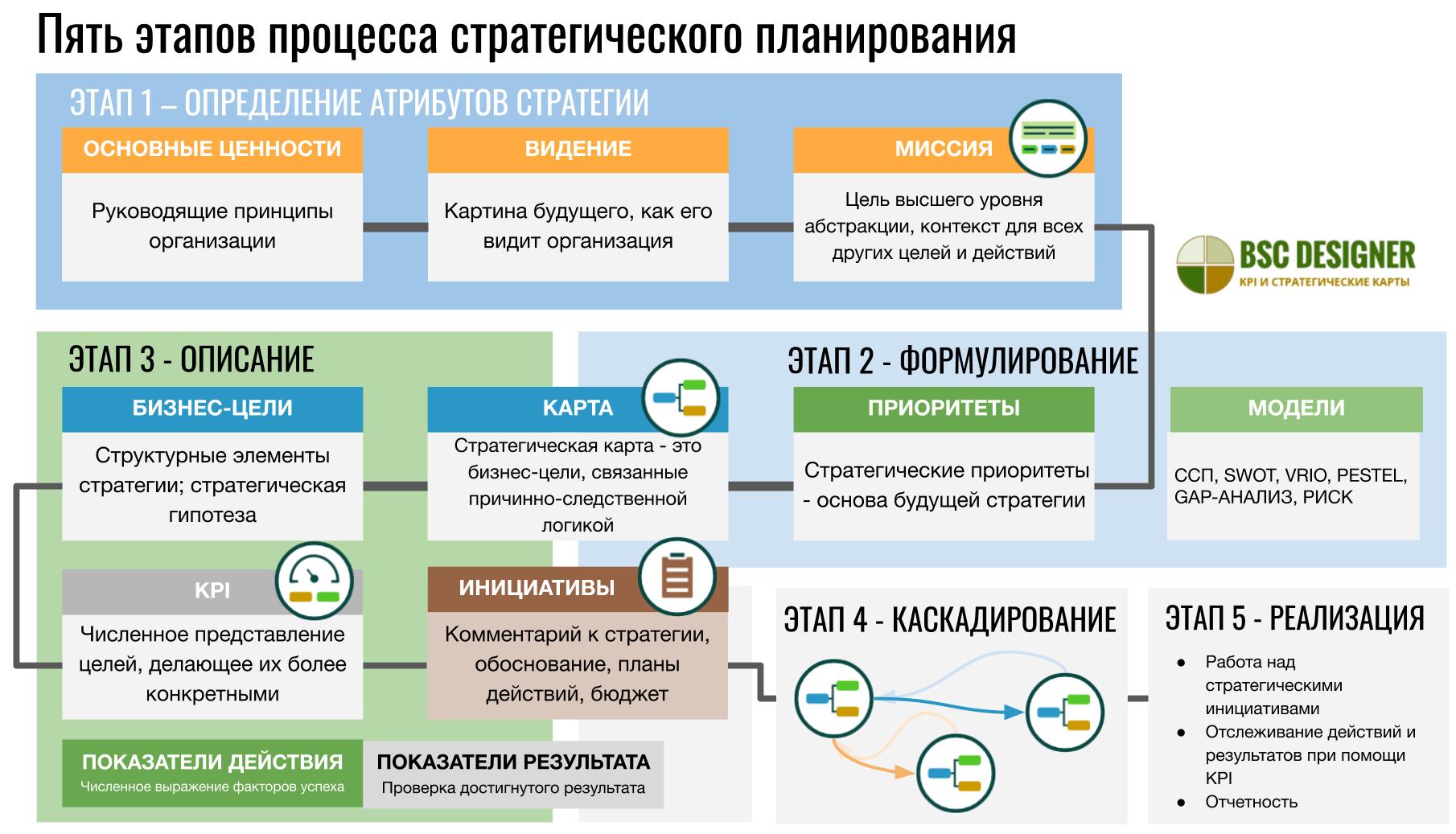 5 этапов процесса стратегического планирования от определения ценностей, видения и миссии до описания стратегии, бизнес-целей, KPI и инициатив на стратегической карте.