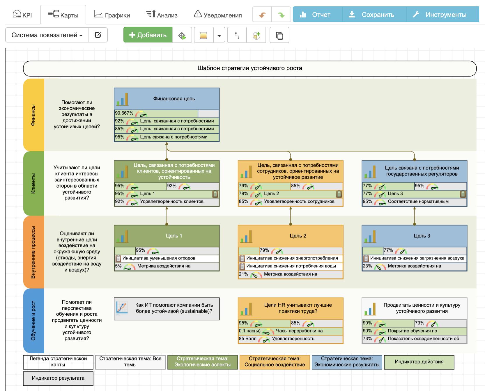Стратегическая карта устойчивого развития
