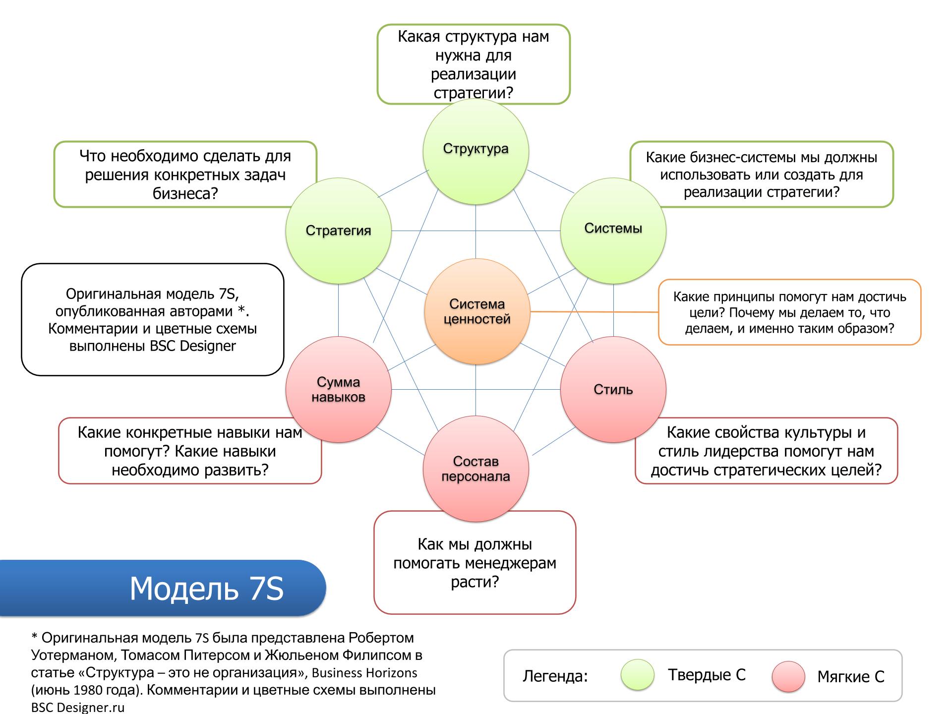 Анализ модели 7S на сайте BSC Designer.ru