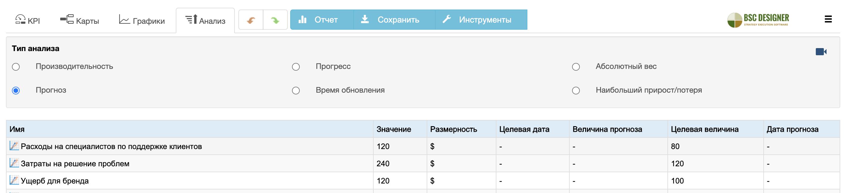 Анализ системы показателей в BSC Designer