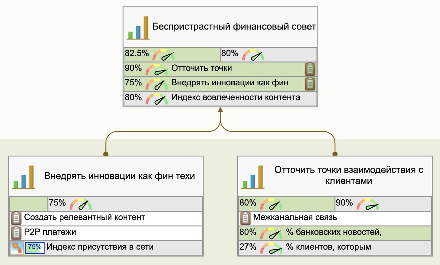 Измерение цели беспристрастного финансового консультирования
