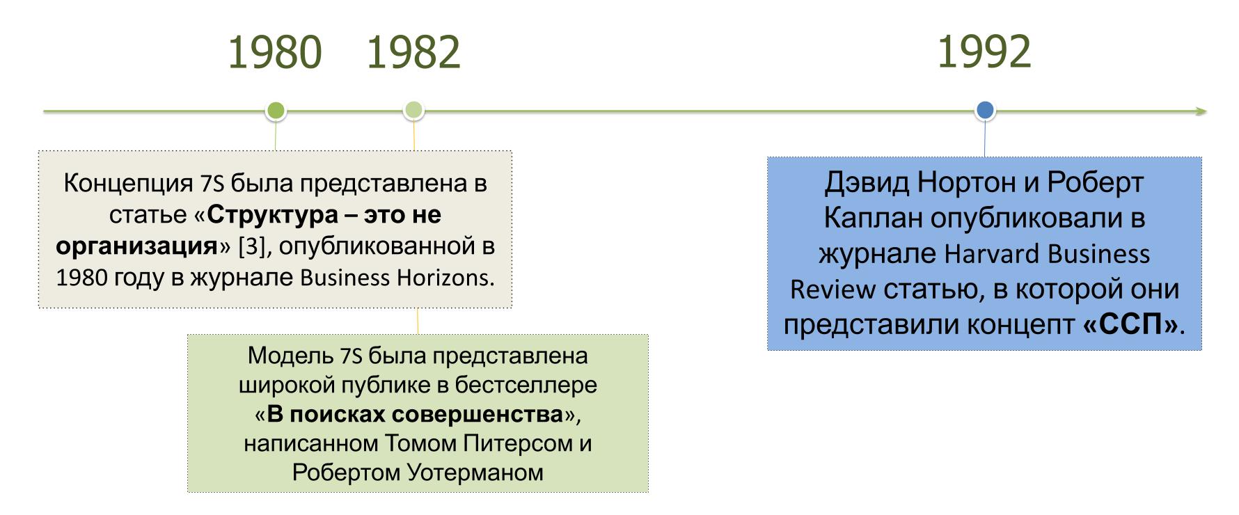 История развития модели 7S
