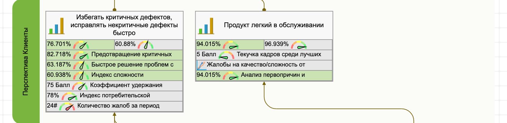 Клиентская перспектива системы показателей качества