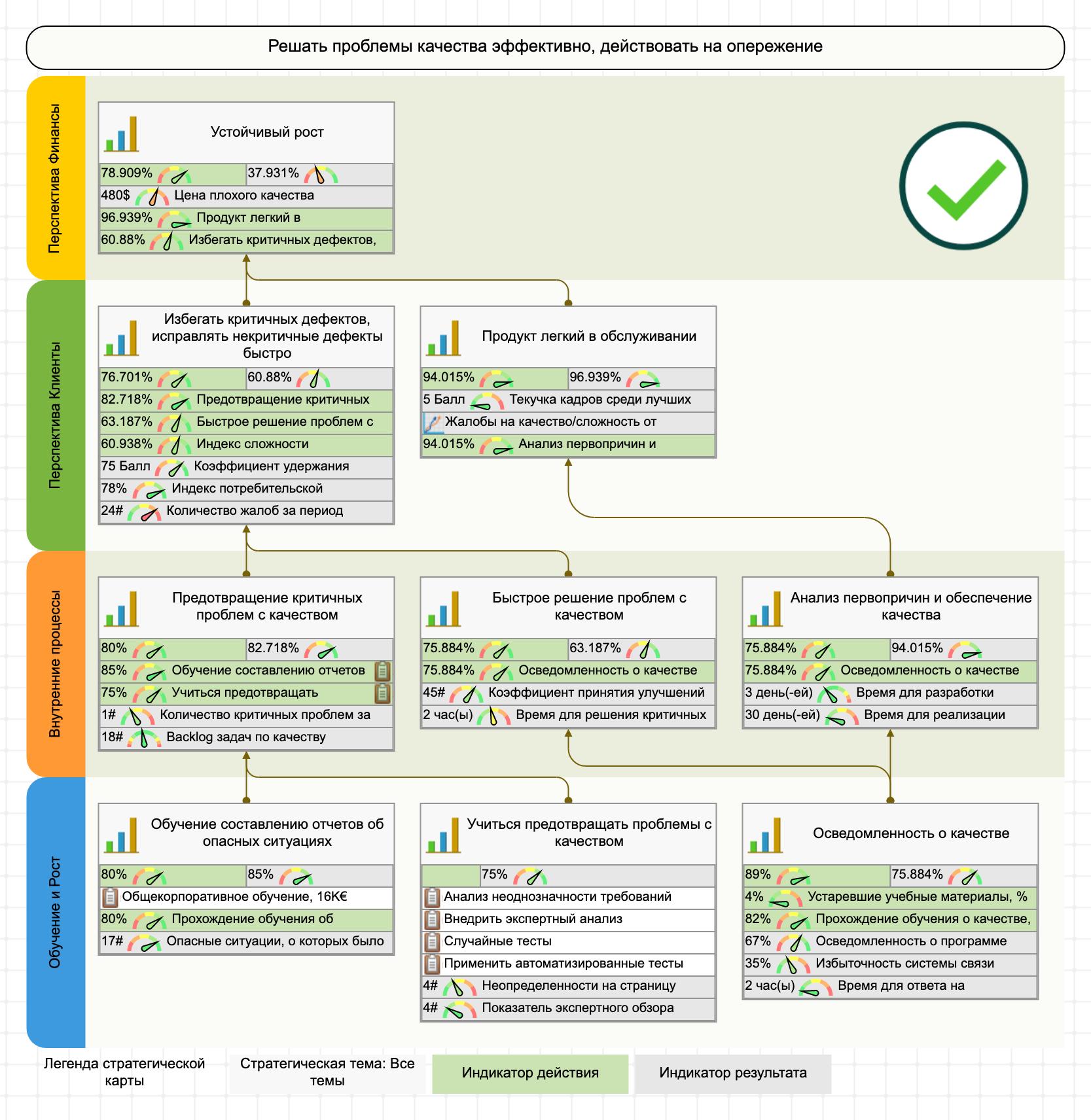 ССП и стратегическая карта качества