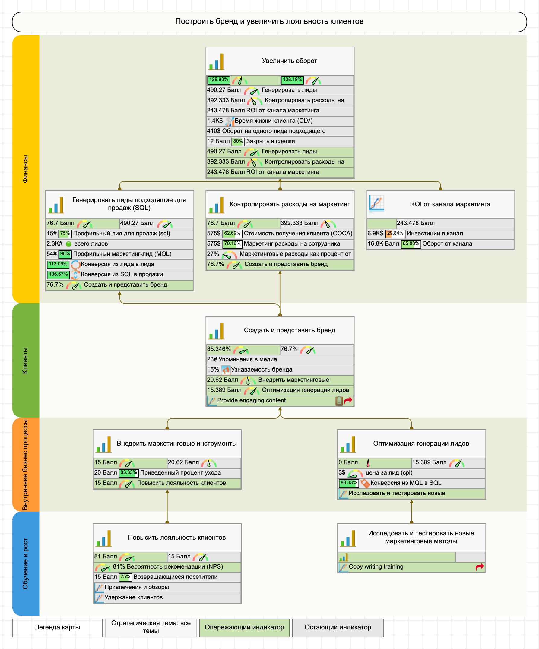 ССП уровня 2 – стратегическая карта маркетинга